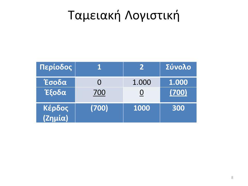 Λογιστική του Δουλευμένου Περίοδος12Σύνολο Έσοδα01.000 Έξοδα0(700) Κέρδος (Ζημία)0300 9