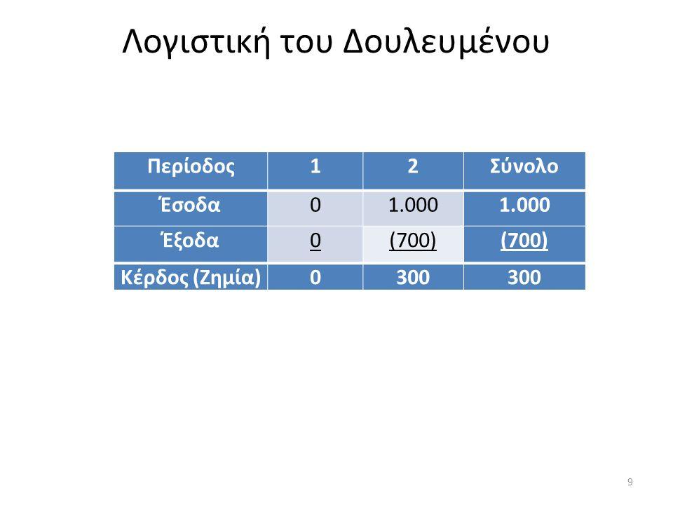 4/1/20Χ0: Παραλαμβάνονται τα παραγγελθέντα έπιπλα και σκεύη και καταβάλλεται στον προμηθευτή Αυγερίου ποσό ύψους 250 ευρώ., ενώ υπογράφεται ισόποσο γραμμάτιο λήξεως 4/4/20Χ0.