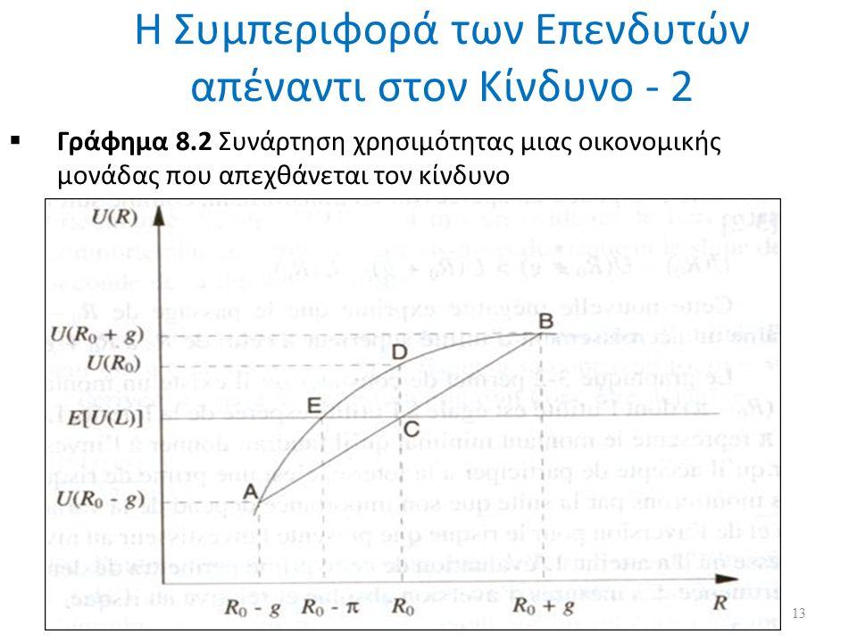 Η Συμπεριφορά των Επενδυτών απέναντι στον Κίνδυνο - 2  Γράφημα 8.2 Συνάρτηση χρησιμότητας μιας οικονομικής μονάδας που απεχθάνεται τον κίνδυνο 13