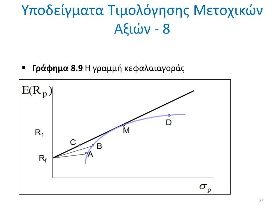 Υποδείγματα Τιμολόγησης Μετοχικών Αξιών - 8  Γράφημα 8.9 Η γραμμή κεφαλαιαγοράς 37
