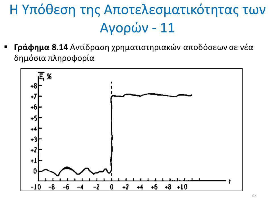 Η Υπόθεση της Αποτελεσματικότητας των Αγορών - 11  Γράφημα 8.14 Αντίδραση χρηματιστηριακών αποδόσεων σε νέα δημόσια πληροφορία 63