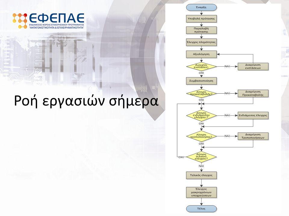Προγραμματισμός- Σχεδιασμός Προκήρυξης