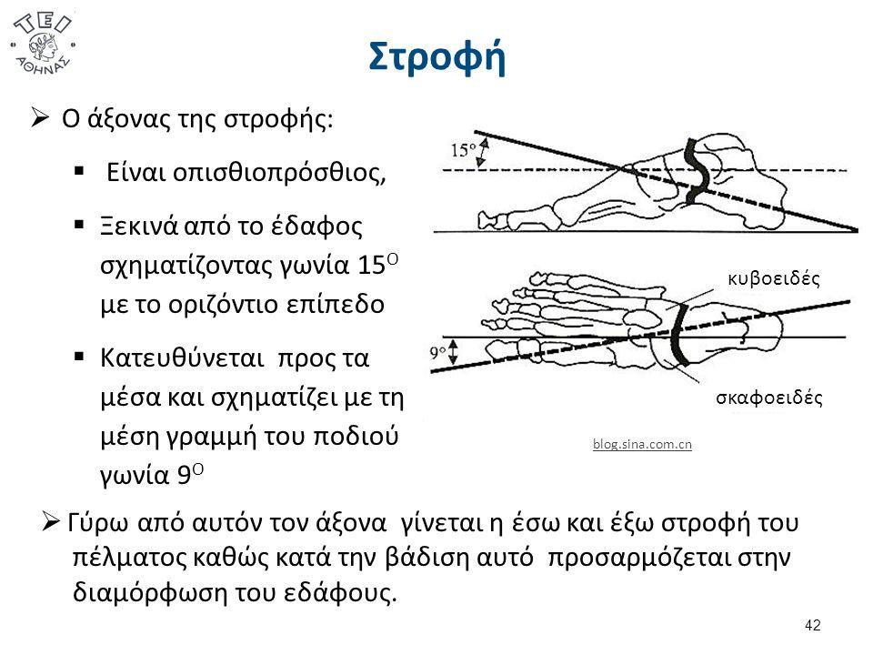 Στροφή  Ο άξονας της στροφής:  Είναι οπισθιοπρόσθιος,  Ξεκινά από το έδαφος σχηματίζοντας γωνία 15 Ο με το οριζόντιο επίπεδο  Κατευθύνεται προς τα
