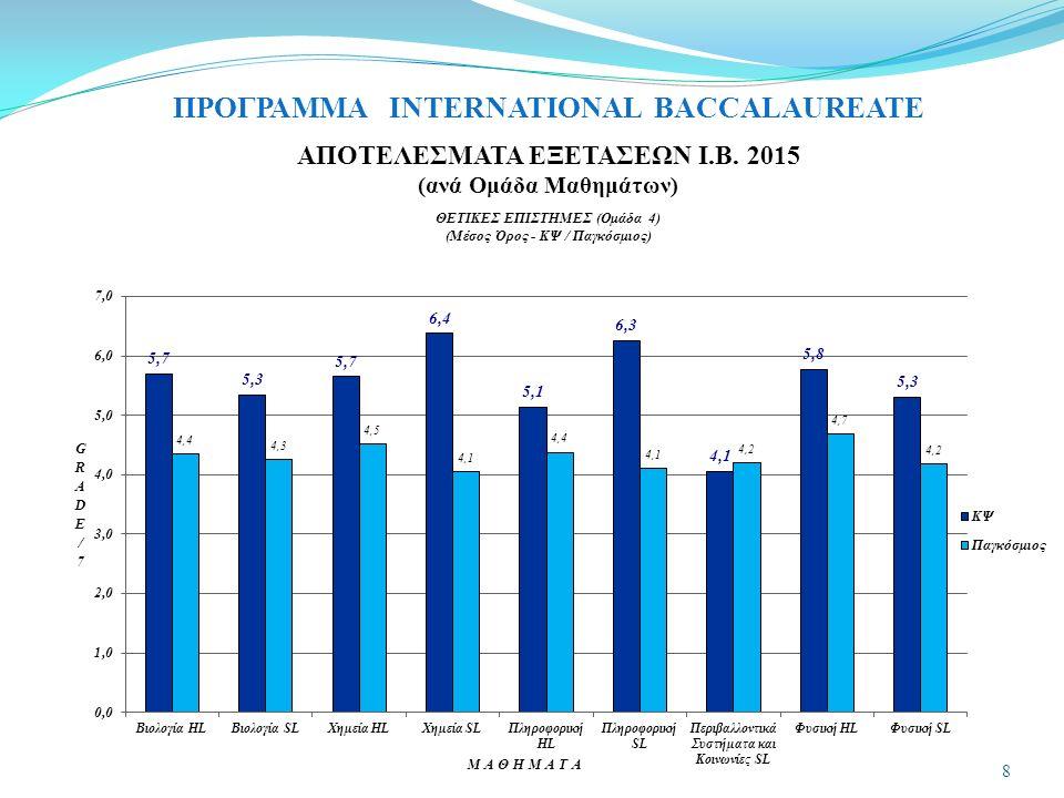 ΠΡΟΓΡΑΜΜΑ INTERNATIONAL BACCALAUREATE ΑΠΟΤΕΛΕΣΜΑΤΑ ΕΞΕΤΑΣΕΩΝ Ι.Β. 2015 (ανά Ομάδα Μαθημάτων) 8