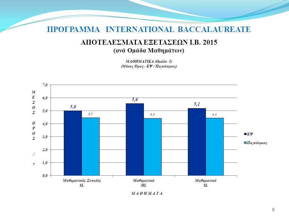 ΠΡΟΓΡΑΜΜΑ INTERNATIONAL BACCALAUREATE ΑΠΟΤΕΛΕΣΜΑΤΑ ΕΞΕΤΑΣΕΩΝ Ι.Β. 2015 (ανά Ομάδα Μαθημάτων) 10