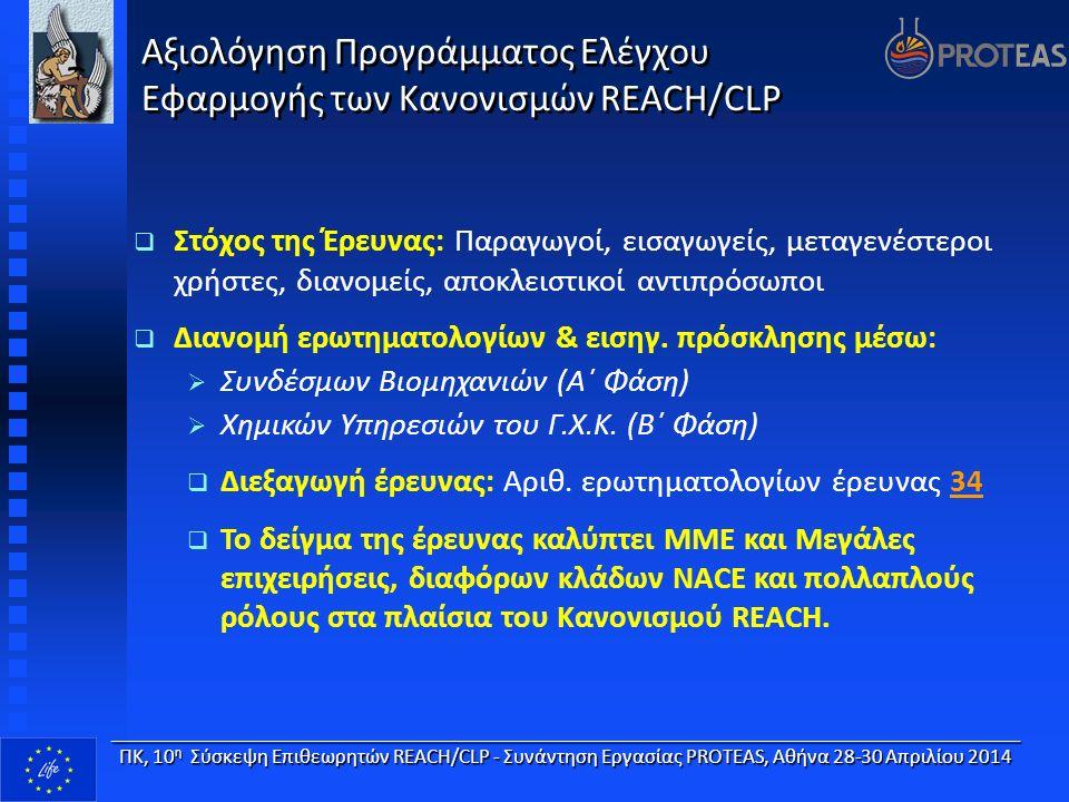 Αξιολόγηση Προγράμματος Ελέγχου Εφαρμογής των Κανονισμών REACH/CLP  Στόχος της Έρευνας: Παραγωγοί, εισαγωγείς, μεταγενέστεροι χρήστες, διανομείς, αποκλειστικοί αντιπρόσωποι  Διανομή ερωτηματολογίων & εισηγ.