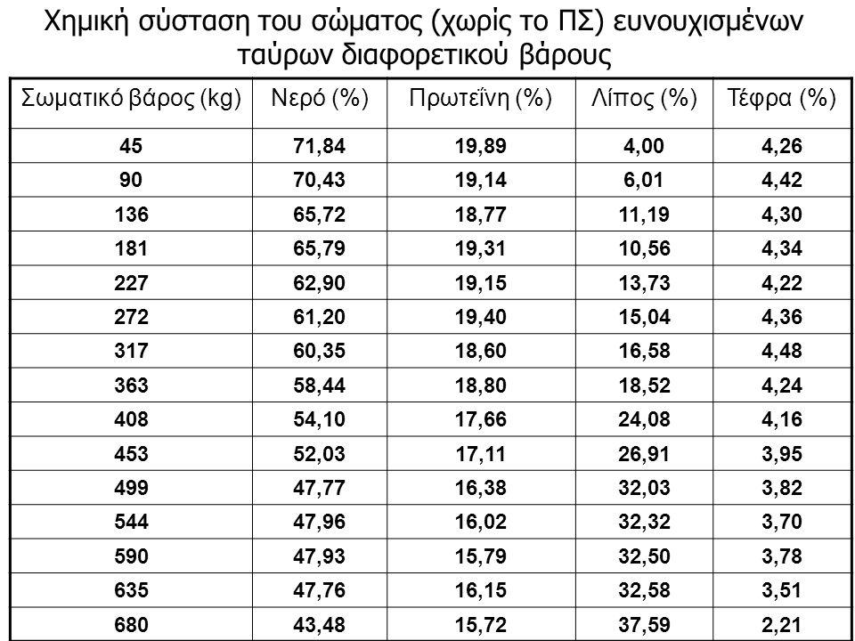 Χημική σύσταση του σώματος (χωρίς το ΠΣ) ευνουχισμένων ταύρων διαφορετικού βάρους Σωματικό βάρος (kg)Νερό (%)Πρωτεΐνη (%)Λίπος (%)Τέφρα (%) 4571,8419,894,004,26 9070,4319,146,014,42 13665,7218,7711,194,30 18165,7919,3110,564,34 22762,9019,1513,734,22 27261,2019,4015,044,36 31760,3518,6016,584,48 36358,4418,8018,524,24 40854,1017,6624,084,16 45352,0317,1126,913,95 49947,7716,3832,033,82 54447,9616,0232,323,70 59047,9315,7932,503,78 63547,7616,1532,583,51 68043,4815,7237,592,21