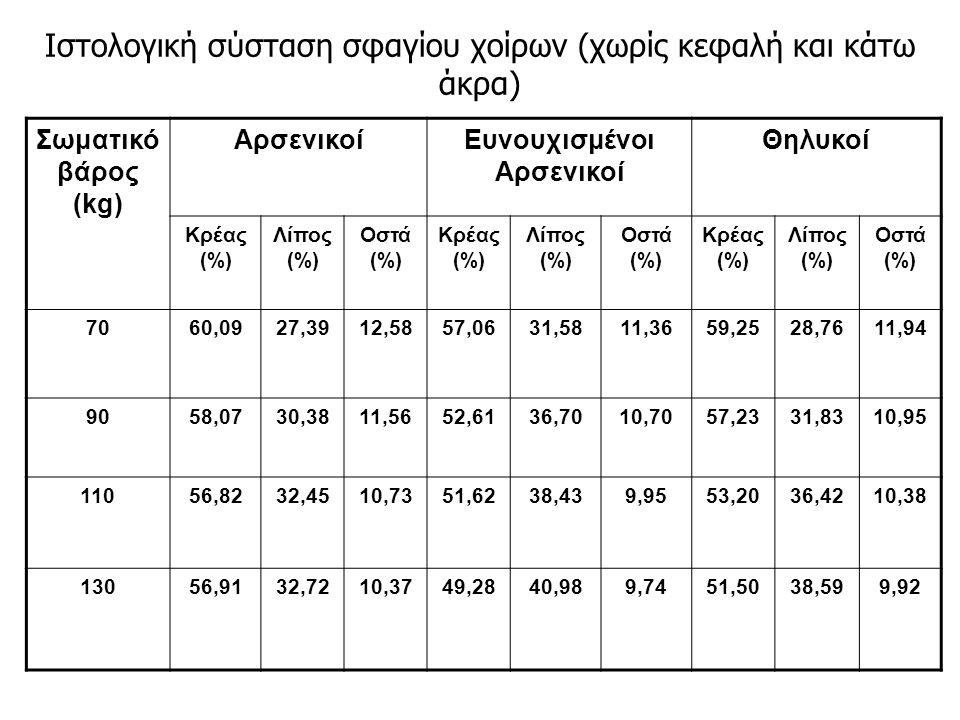 Ιστολογική σύσταση σφαγίου χοίρων (χωρίς κεφαλή και κάτω άκρα) Σωματικό βάρος (kg) ΑρσενικοίΕυνουχισμένοι Αρσενικοί Θηλυκοί Κρέας (%) Λίπος (%) Οστά (%) Κρέας (%) Λίπος (%) Οστά (%) Κρέας (%) Λίπος (%) Οστά (%) 7060,0927,3912,5857,0631,5811,3659,2528,7611,94 9058,0730,3811,5652,6136,7010,7057,2331,8310,95 11056,8232,4510,7351,6238,439,9553,2036,4210,38 13056,9132,7210,3749,2840,989,7451,5038,599,92