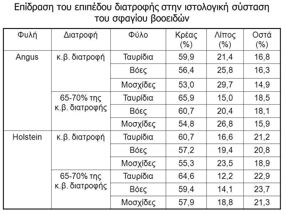 ΦυλήΔιατροφήΦύλοΚρέας (%) Λίπος (%) Οστά (%) Angusκ.β. διατροφήΤαυρίδια59,921,416,8 Βόες56,425,816,3 Μοσχίδες53,029,714,9 65-70% της κ.β. διατροφής Τα