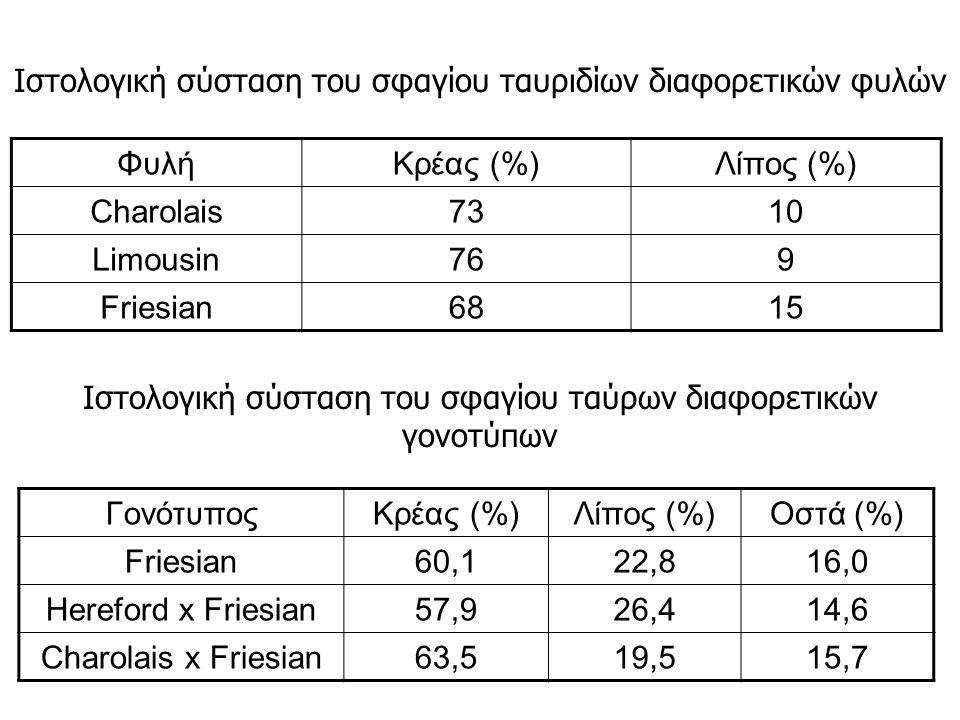 ΦυλήΚρέας (%)Λίπος (%) Charolais7310 Limousin769 Friesian6815 ΓονότυποςΚρέας (%)Λίπος (%)Οστά (%) Friesian60,122,816,0 Hereford x Friesian57,926,414,6 Charolais x Friesian63,519,515,7 Ιστολογική σύσταση του σφαγίου ταυριδίων διαφορετικών φυλών Ιστολογική σύσταση του σφαγίου ταύρων διαφορετικών γονοτύπων