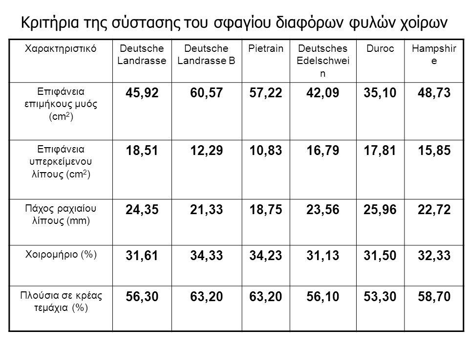 Κριτήρια της σύστασης του σφαγίου διαφόρων φυλών χοίρων ΧαρακτηριστικόDeutsche Landrasse Deutsche Landrasse B PietrainDeutsches Edelschwei n DurocHampshir e Επιφάνεια επιμήκους μυός (cm 2 ) 45,9260,5757,2242,0935,1048,73 Επιφάνεια υπερκείμενου λίπους (cm 2 ) 18,5112,2910,8316,7917,8115,85 Πάχος ραχιαίου λίπους (mm) 24,3521,3318,7523,5625,9622,72 Χοιρομήριο (%) 31,6134,3334,2331,1331,5032,33 Πλούσια σε κρέας τεμάχια (%) 56,3063,20 56,1053,3058,70