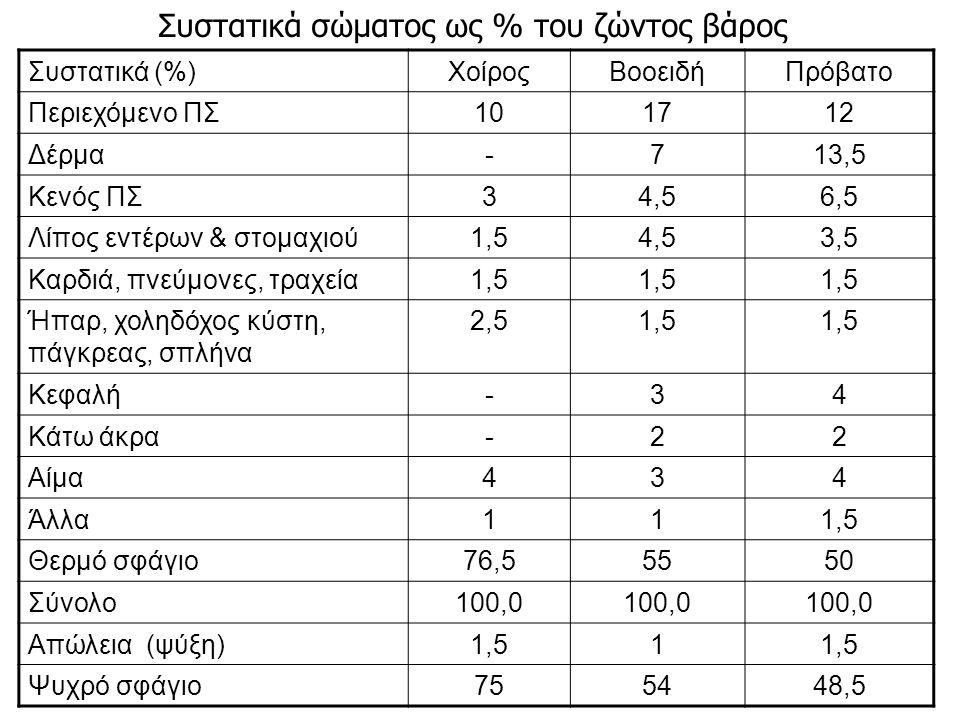 Συστατικά (%)ΧοίροςΒοοειδήΠρόβατο Περιεχόμενο ΠΣ101712 Δέρμα-713,5 Κενός ΠΣ34,56,5 Λίπος εντέρων & στομαχιού1,54,53,5 Καρδιά, πνεύμονες, τραχεία1,5 Ήπαρ, χοληδόχος κύστη, πάγκρεας, σπλήνα 2,51,5 Κεφαλή-34 Κάτω άκρα-22 Αίμα434 Άλλα111,5 Θερμό σφάγιο76,55550 Σύνολο100,0 Απώλεια (ψύξη)1,51 Ψυχρό σφάγιο755448,5 Συστατικά σώματος ως % του ζώντος βάρος