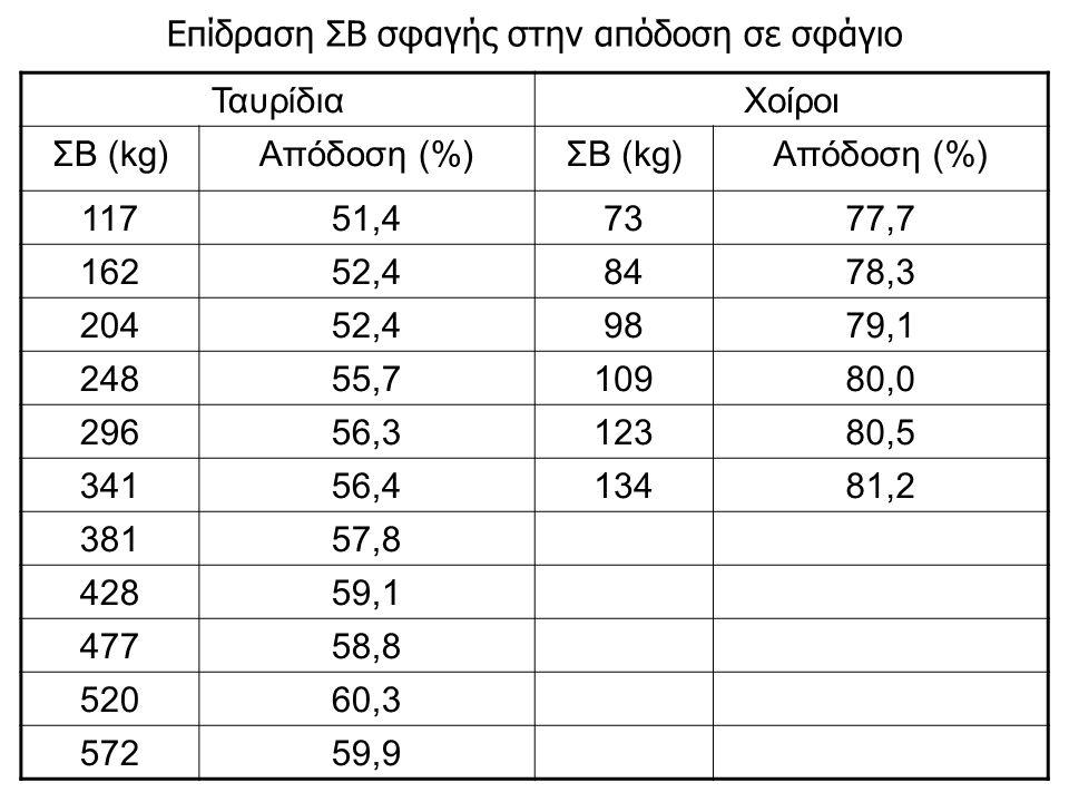 ΤαυρίδιαΧοίροι ΣΒ (kg)Απόδοση (%)ΣΒ (kg)Απόδοση (%) 11751,47377,7 16252,48478,3 20452,49879,1 24855,710980,0 29656,312380,5 34156,413481,2 38157,8 42859,1 47758,8 52060,3 57259,9 Επίδραση ΣΒ σφαγής στην απόδοση σε σφάγιο