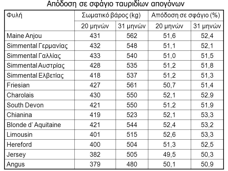 Απόδοση σε σφάγιο ταυριδίων απογόνων ΦυλήΣωματικό βάρος (kg)Απόδοση σε σφάγιο (%) 20 μηνών31 μηνών20 μηνών31 μηνών Maine Anjou43156251,652,4 Simmental Γερμανίας43254851,152,1 Simmental Γαλλίας43354051,051,5 Simmental Αυστρίας42853551,251,8 Simmental Ελβετίας41853751,251,3 Friesian42756150,751,4 Charolais43055052,152,9 South Devon42155051,251,9 Chianina41952352,153,3 Blonde d' Aquitaine42154452,453,2 Limousin40151552,653,3 Hereford40050451,352,5 Jersey38250549,550,3 Angus37948050,150,9