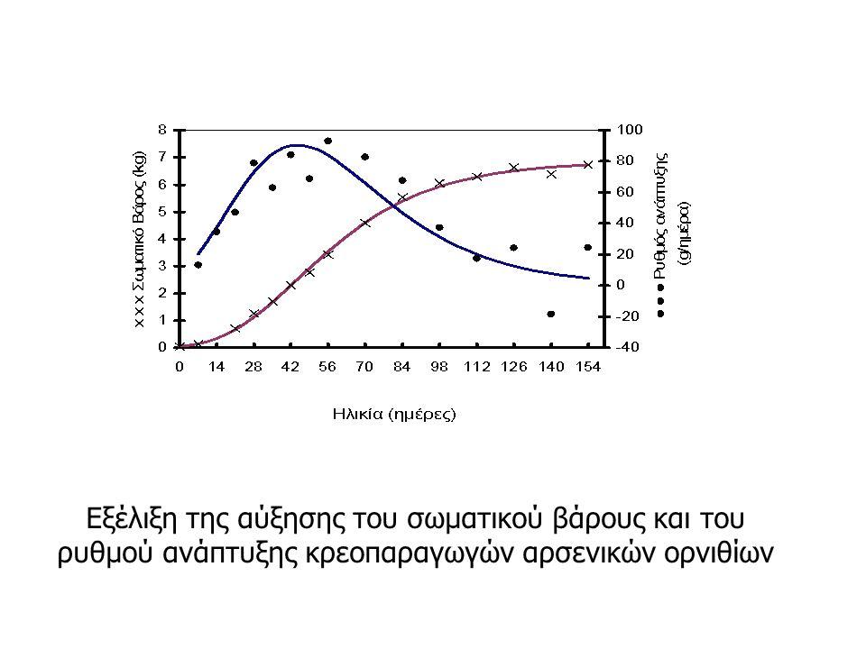 Εξέλιξη της αύξησης του σωματικού βάρους και του ρυθμού ανάπτυξης κρεοπαραγωγών αρσενικών ορνιθίων