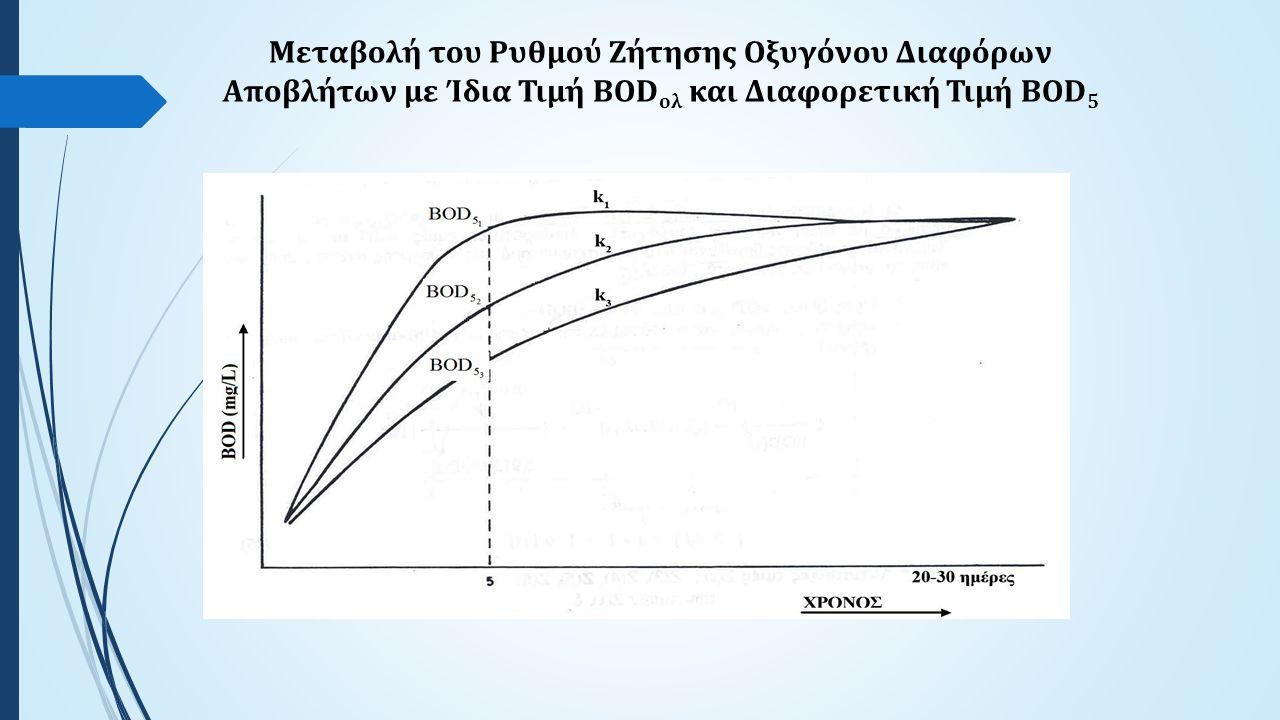 Μεταβολή του Ρυθμού Ζήτησης Οξυγόνου Διαφόρων Αποβλήτων με Ίδια Τιμή BOD ολ και Διαφορετική Τιμή BOD 5