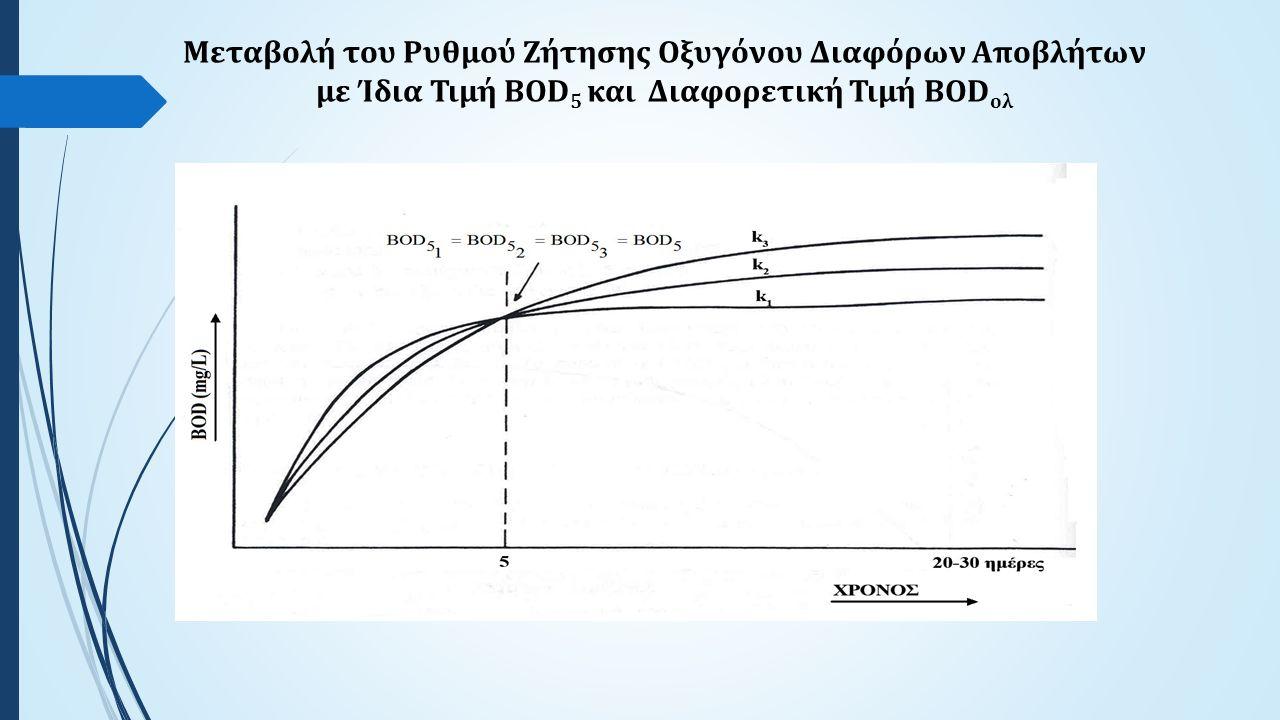 Μεταβολή του Ρυθμού Ζήτησης Οξυγόνου Διαφόρων Αποβλήτων με Ίδια Τιμή BOD 5 και Διαφορετική Τιμή BOD ολ
