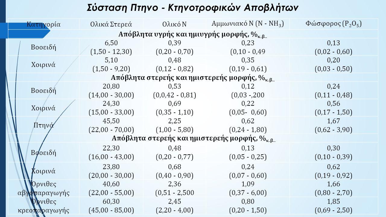 ΚατηγορίαΟλικά ΣτερεάOλικό N Αμμωνιακό Ν (N - NH 3 )Φώσφορος (P 2 O 5 ) Απόβλητα υγρής και ημιυγρής μορφής, % κ.β..