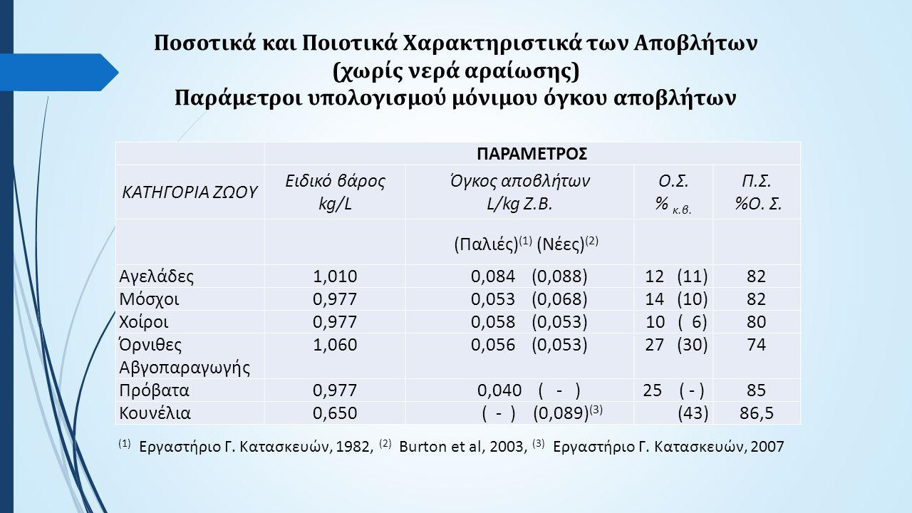 Ποσοτικά και Ποιοτικά Χαρακτηριστικά των Αποβλήτων (χωρίς νερά αραίωσης) Παράμετροι υπολογισμού μόνιμου όγκου αποβλήτων ΠΑΡΑΜΕΤΡΟΣ ΚΑΤΗΓΟΡΙΑ ΖΩΟΥ Ειδικό βάρος kg/L Όγκος αποβλήτων L/kg Ζ.Β.