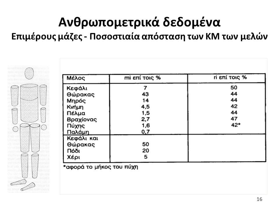 Ανθρωπομετρικά δεδομένα Επιμέρους μάζες - Ποσοστιαία απόσταση των ΚΜ των μελών 16