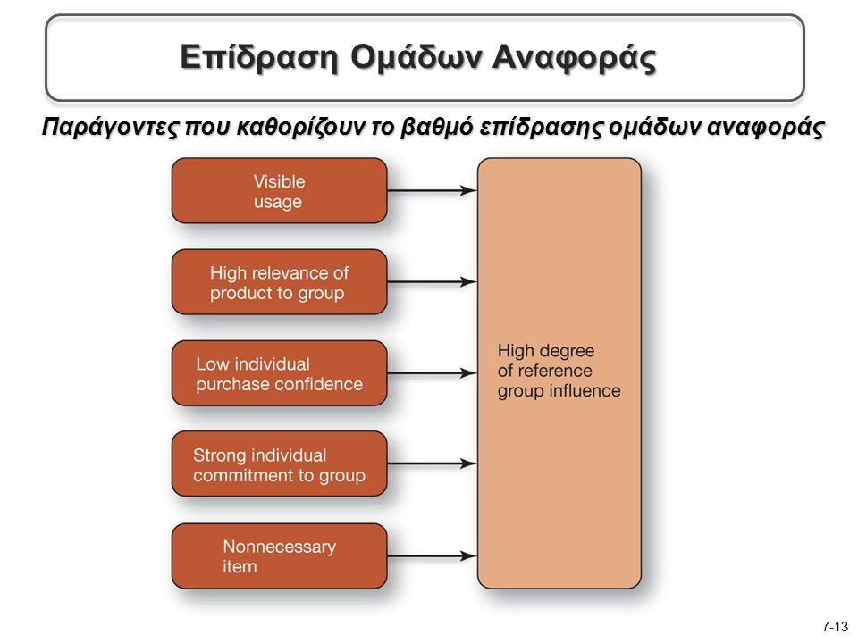 Παράγοντες που καθορίζουν το βαθμό επίδρασης ομάδων αναφοράς 7-13 Επίδραση Ομάδων Αναφοράς