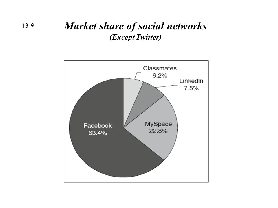 13-9 Market share of social networks (Except Twitter)