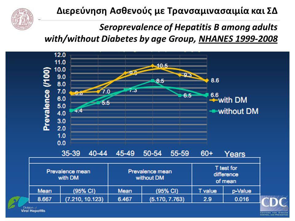 Διερεύνηση Ασθενούς με Τρανσαμινασαιμία και ΣΔ Seroprevalence of Hepatitis B among adults with/without Diabetes by age Group, NHANES 1999-2008