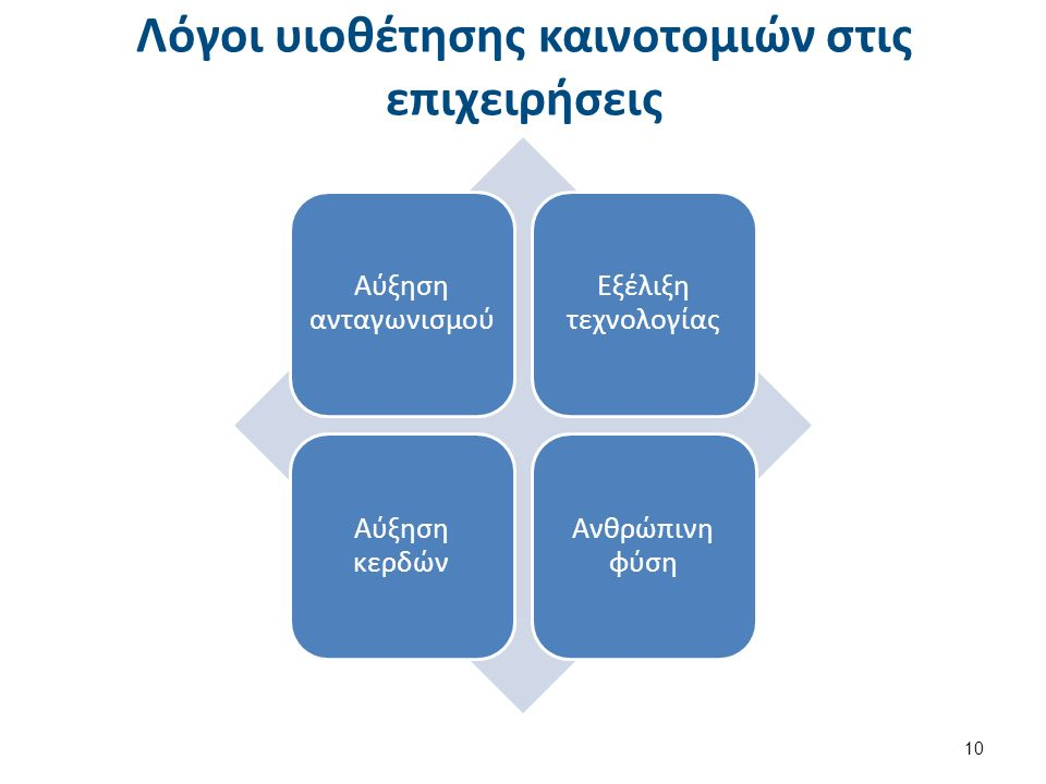 Λόγοι υιοθέτησης καινοτομιών στις επιχειρήσεις Αύξηση ανταγωνισμού Εξέλιξη τεχνολογίας Αύξηση κερδών Ανθρώπινη φύση 10