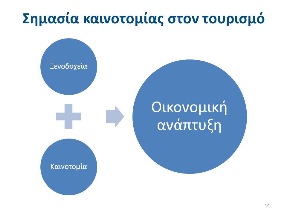Σημασία καινοτομίας στον τουρισμό ΞενοδοχείαΚαινοτομία Οικονομική ανάπτυξη 14
