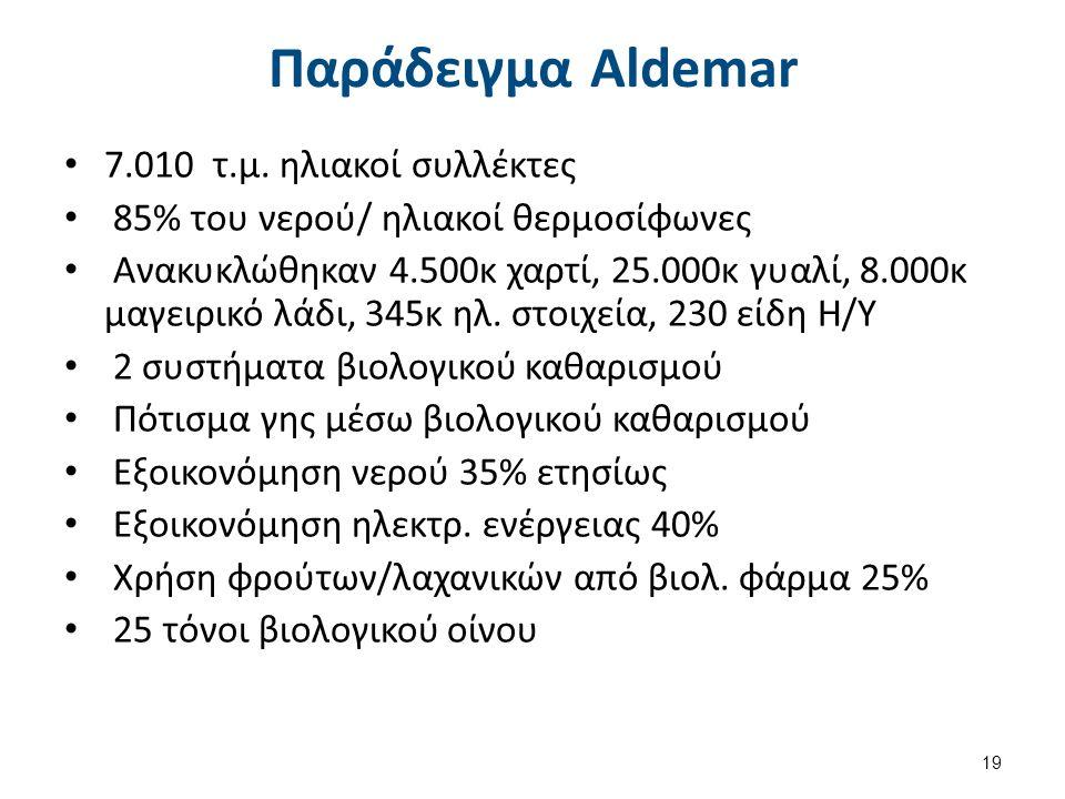 Παράδειγμα Aldemar 7.010 τ.μ. ηλιακοί συλλέκτες 85% του νερού/ ηλιακοί θερμοσίφωνες Ανακυκλώθηκαν 4.500κ χαρτί, 25.000κ γυαλί, 8.000κ μαγειρικό λάδι,