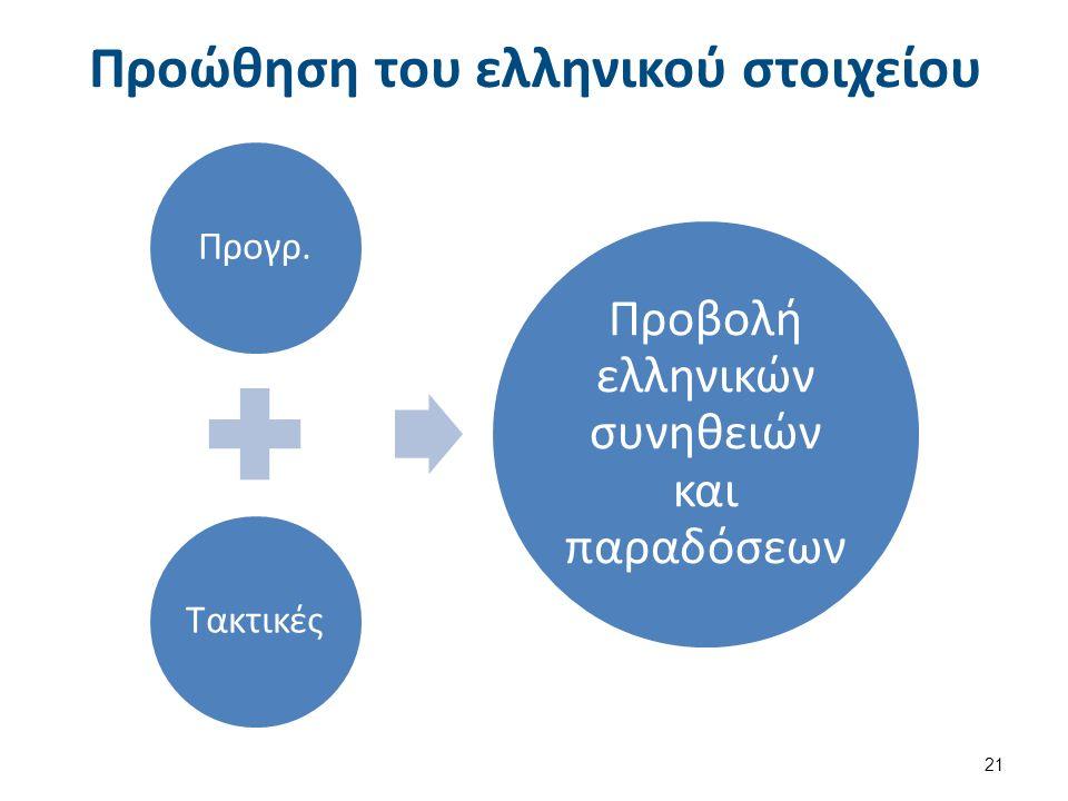 Προώθηση του ελληνικού στοιχείου Προγρ.Τακτικές Προβολή ελληνικών συνηθειών και παραδόσεων 21