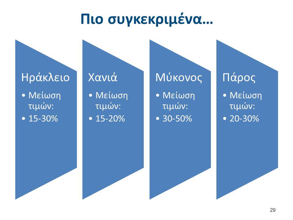 Πιο συγκεκριμένα… Ηράκλειο Μείωση τιμών: 15-30% Χανιά Μείωση τιμών: 15-20% Μύκονος Μείωση τιμών: 30-50% Πάρος Μείωση τιμών: 20-30% 29