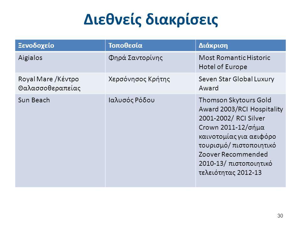 Διεθνείς διακρίσεις ΞενοδοχείοΤοποθεσίαΔιάκριση AigialosΦηρά ΣαντορίνηςMost Romantic Historic Hotel of Europe Royal Mare /Κέντρο Θαλασσοθεραπείας Χερσ