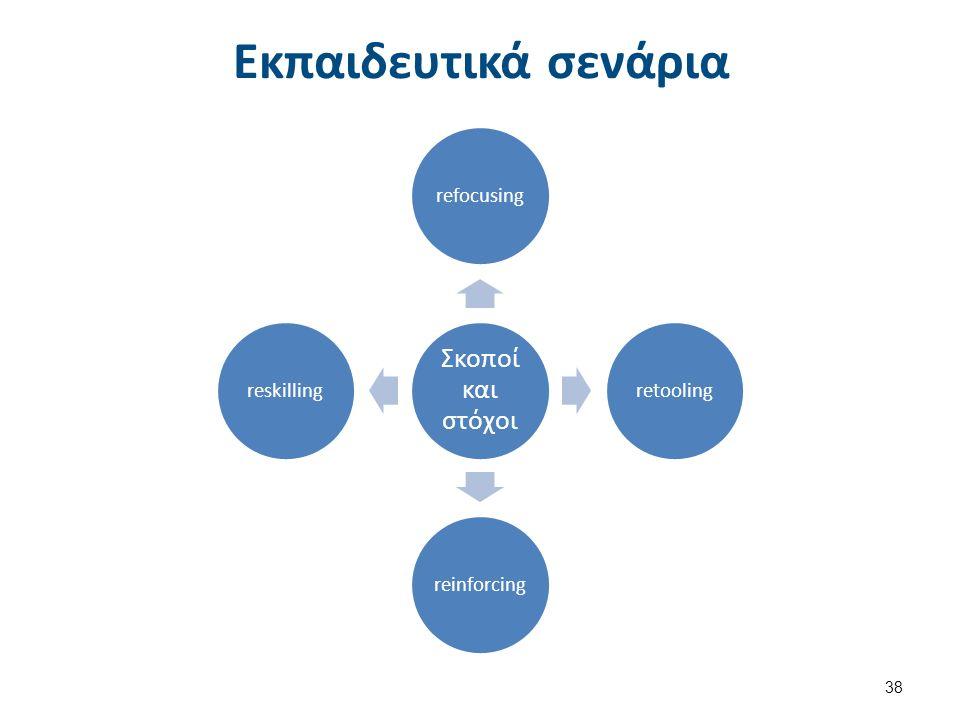 Εκπαιδευτικά σενάρια Σκοποί και στόχοι refocusingretoolingreinforcingreskilling 38
