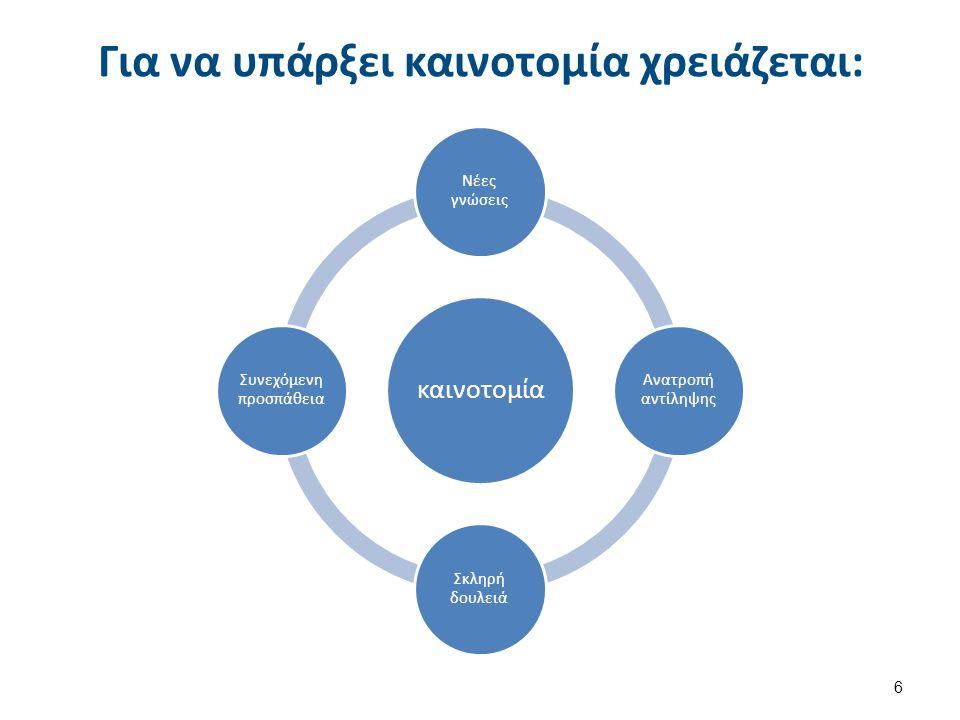 Για να υπάρξει καινοτομία χρειάζεται: καινοτομία Νέες γνώσεις Ανατροπή αντίληψης Σκληρή δουλειά Συνεχόμενη προσπάθεια 6