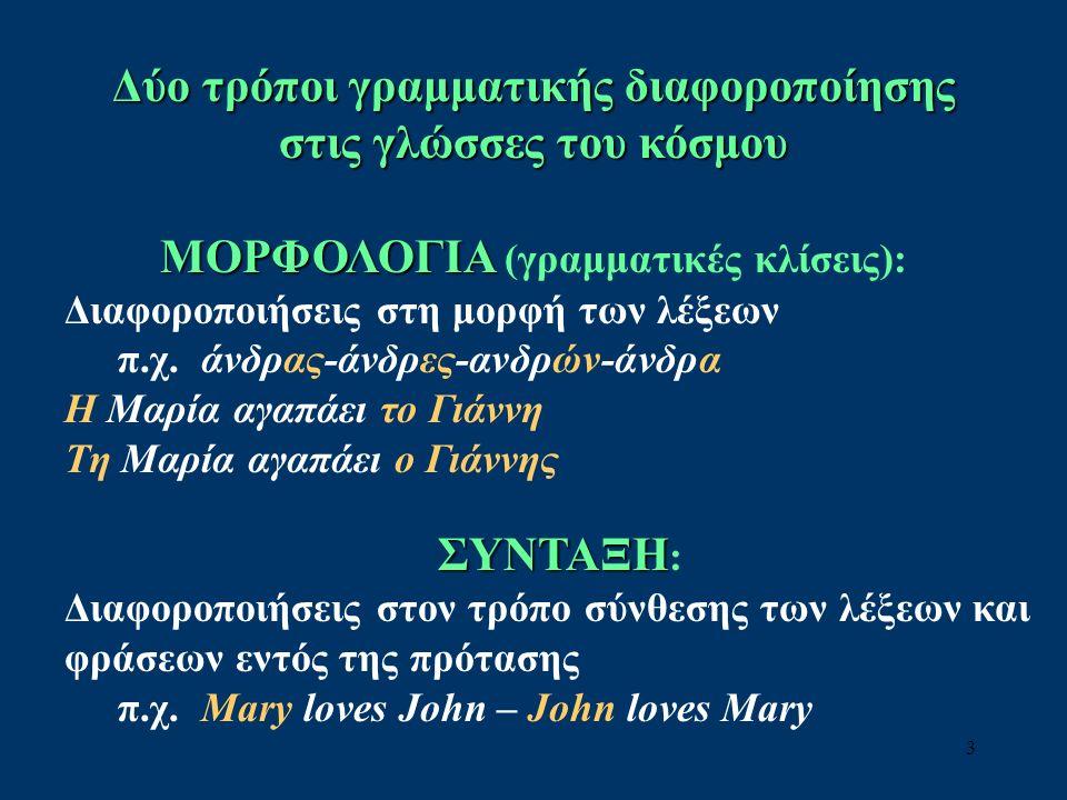 3 Δύο τρόποι γραμματικής διαφοροποίησης στις γλώσσες του κόσμου ΜΟΡΦΟΛΟΓΙΑ ΜΟΡΦΟΛΟΓΙΑ (γραμματικές κλίσεις): Διαφοροποιήσεις στη μορφή των λέξεων π.χ.