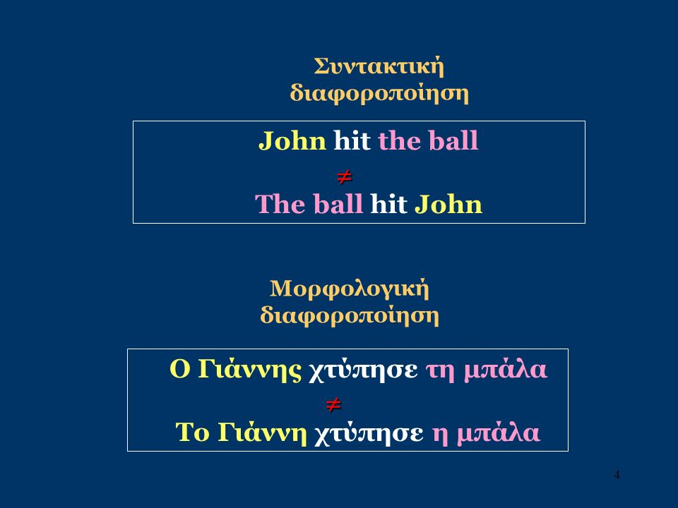 4 John hit the ball The ball hit John Συντακτική διαφοροποίηση  Ο Γιάννης χτύπησε τη μπάλα Το Γιάννη χτύπησε η μπάλα  Μορφολογική διαφοροποίηση