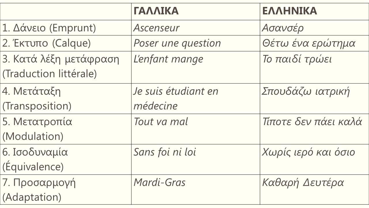 Η μετατροπία Vinay – Darbelnet : Η αλλαγή οπτικής μέσα από την οποία αντιλαμβανόμαστε το μήνυμα, όταν περνάμε από τη μία γλώσσα στην άλλη.