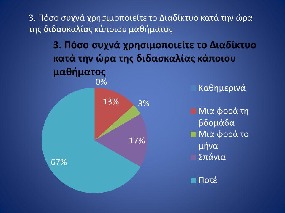 3. Πόσο συχνά χρησιμοποιείτε το Διαδίκτυο κατά την ώρα της διδασκαλίας κάποιου μαθήματος