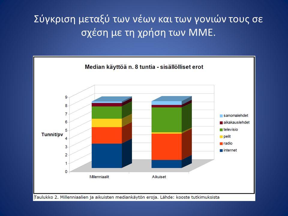 Σύγκριση μεταξύ των νέων και των γονιών τους σε σχέση με τη χρήση των ΜΜΕ.