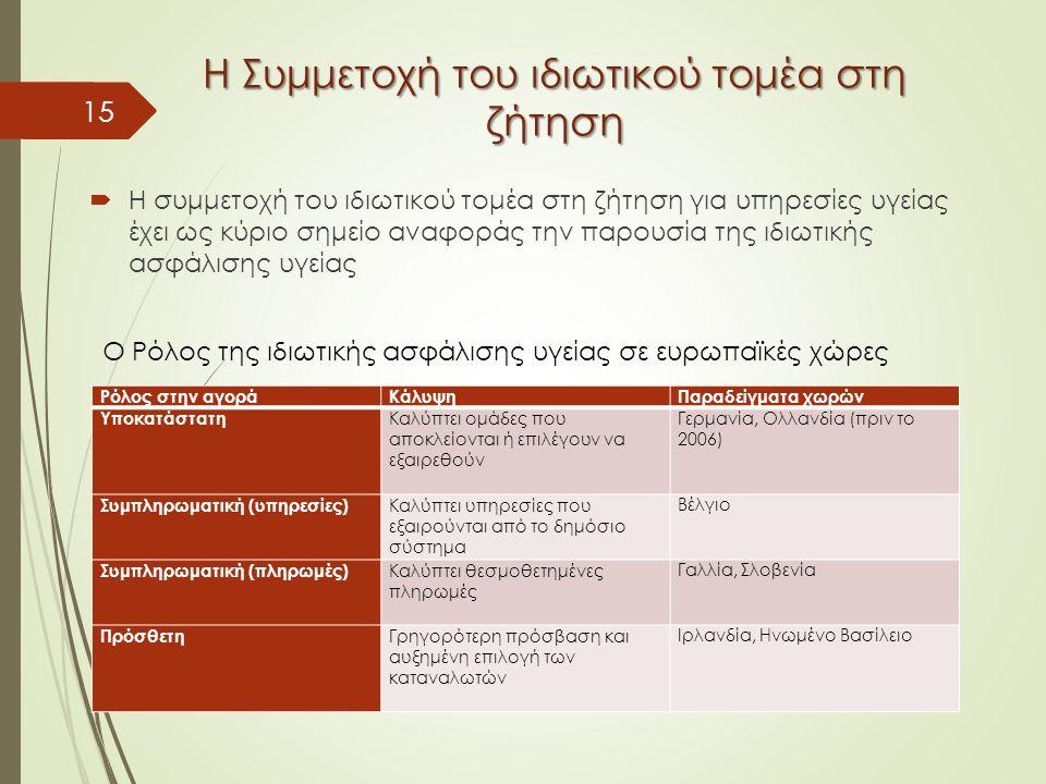 Η Συμμετοχή του ιδιωτικού τομέα στη ζήτηση  Η συμμετοχή του ιδιωτικού τομέα στη ζήτηση για υπηρεσίες υγείας έχει ως κύριο σημείο αναφοράς την παρουσία της ιδιωτικής ασφάλισης υγείας 15 Ρόλος στην αγοράΚάλυψηΠαραδείγματα χωρών Υποκατάστατη Καλύπτει ομάδες που αποκλείονται ή επιλέγουν να εξαιρεθούν Γερμανία, Ολλανδία (πριν το 2006) Συμπληρωματική (υπηρεσίες) Καλύπτει υπηρεσίες που εξαιρούνται από το δημόσιο σύστημα Βέλγιο Συμπληρωματική (πληρωμές) Καλύπτει θεσμοθετημένες πληρωμές Γαλλία, Σλοβενία Πρόσθετη Γρηγορότερη πρόσβαση και αυξημένη επιλογή των καταναλωτών Ιρλανδία, Ηνωμένο Βασίλειο Ο Ρόλος της ιδιωτικής ασφάλισης υγείας σε ευρωπαϊκές χώρες