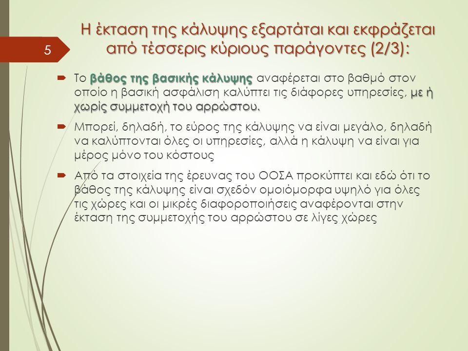 Η έκταση της κάλυψης εξαρτάται και εκφράζεται από τέσσερις κύριους παράγοντες (2/3): βάθος της βασικής κάλυψης με ή χωρίς συμμετοχή του αρρώστου.