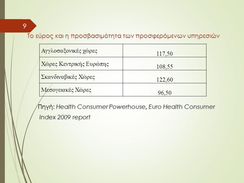 9 Αγγλοσαξονικές χώρες 117,50 Χώρες Κεντρικής Ευρώπης 108,55 Σκανδιναβικές Χώρες 122,60 Μεσογειακές Χώρες 96,50 Το εύρος και η προσβασιμότητα των προσφερόμενων υπηρεσιών Το εύρος και η προσβασιμότητα των προσφερόμενων υπηρεσιών Πηγή: Health Consumer Powerhouse, Euro Health Consumer Πηγή: Health Consumer Powerhouse, Euro Health Consumer Index 2009 report Index 2009 report
