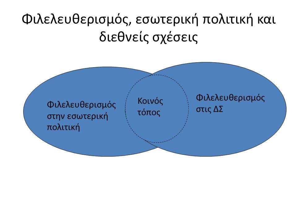 Φιλελευθερισμός, εσωτερική πολιτική και διεθνείς σχέσεις Φιλελευθερισμός στην εσωτερική πολιτική Φιλελευθερισμός στις ΔΣ Κοινός τόπος