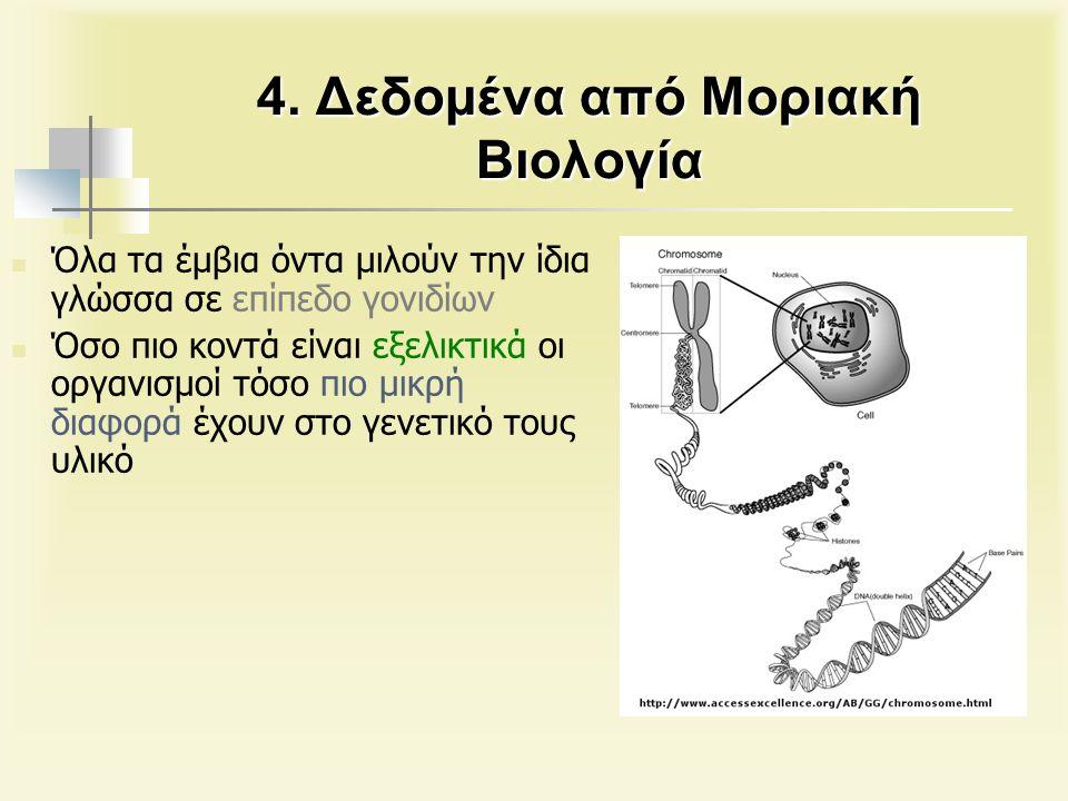 4. Δεδομένα από Μοριακή Βιολογία Όλα τα έμβια όντα μιλούν την ίδια γλώσσα σε επίπεδο γονιδίων Όσο πιο κοντά είναι εξελικτικά οι οργανισμοί τόσο πιο μι