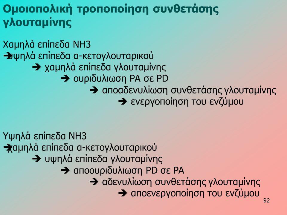 Χαμηλά επίπεδα ΝΗ3  υψηλά επίπεδα α-κετογλουταρικού  χαμηλά επίπεδα γλουταμίνης  ουριδυλιωση PA σε PD  αποαδενυλίωση συνθετάσης γλουταμίνης  ενεργοποίηση του ενζύμου Υψηλά επίπεδα ΝΗ3  χαμηλά επίπεδα α-κετογλουταρικού  υψηλά επίπεδα γλουταμίνης  αποουριδυλιωση PD σε PA  αδενυλίωση συνθετάσης γλουταμίνης  αποενεργοποίηση του ενζύμου Ομοιοπολική τροποποίηση συνθετάσης γλουταμίνης 92