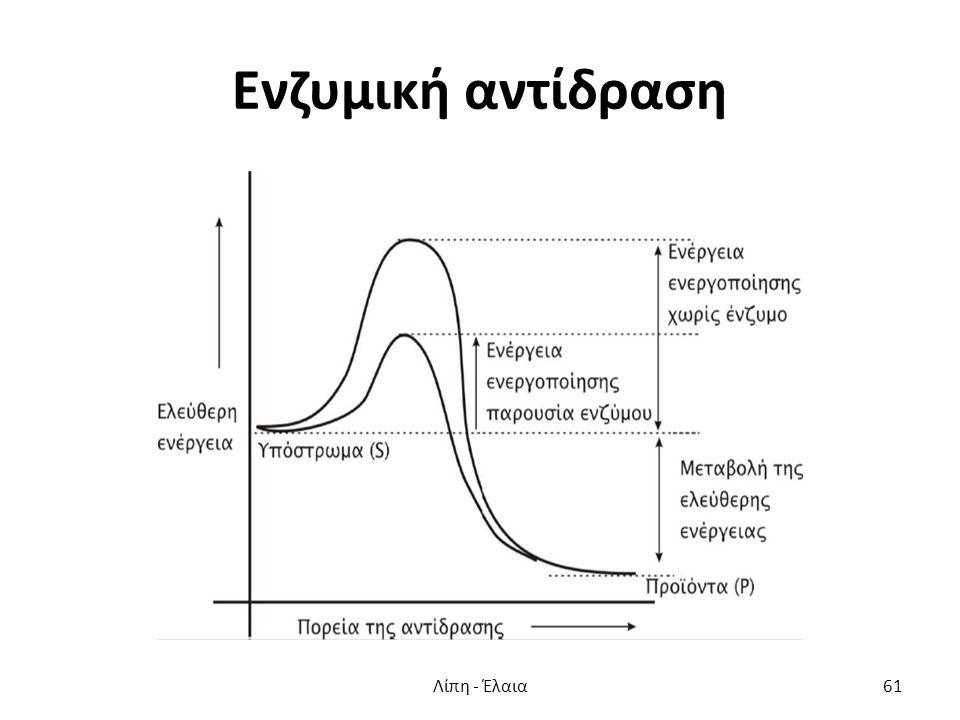 Ενζυμική αντίδραση Λίπη - Έλαια61