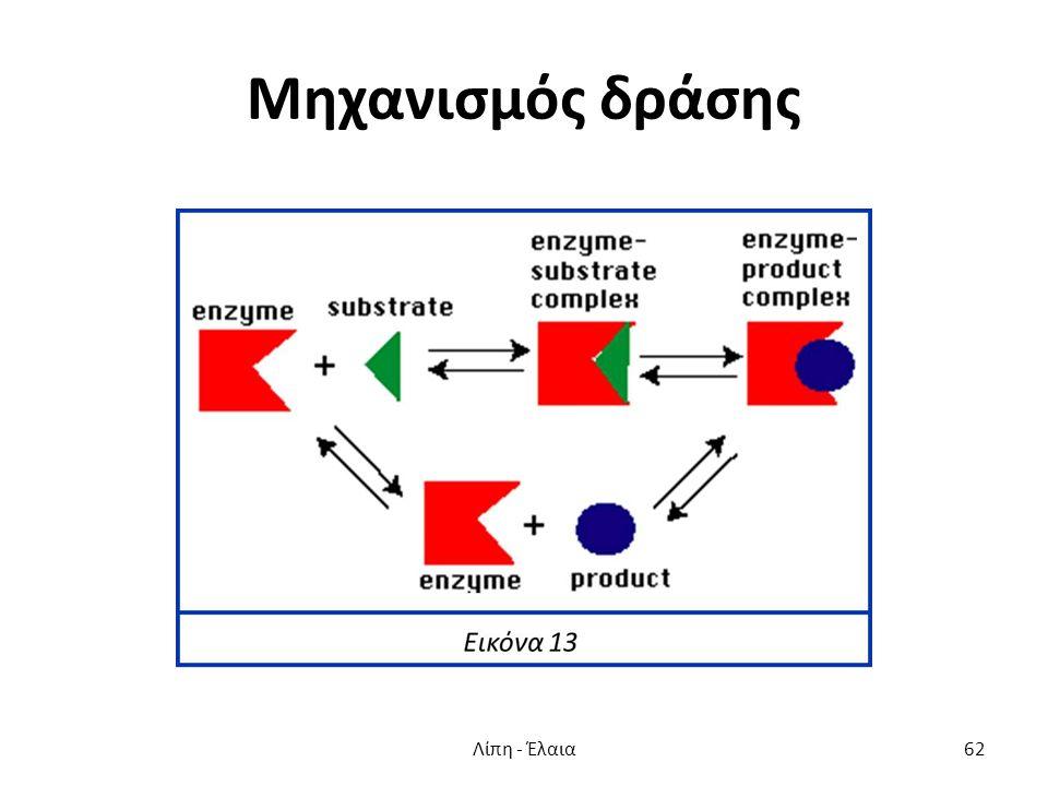 Μηχανισμός δράσης Λίπη - Έλαια62