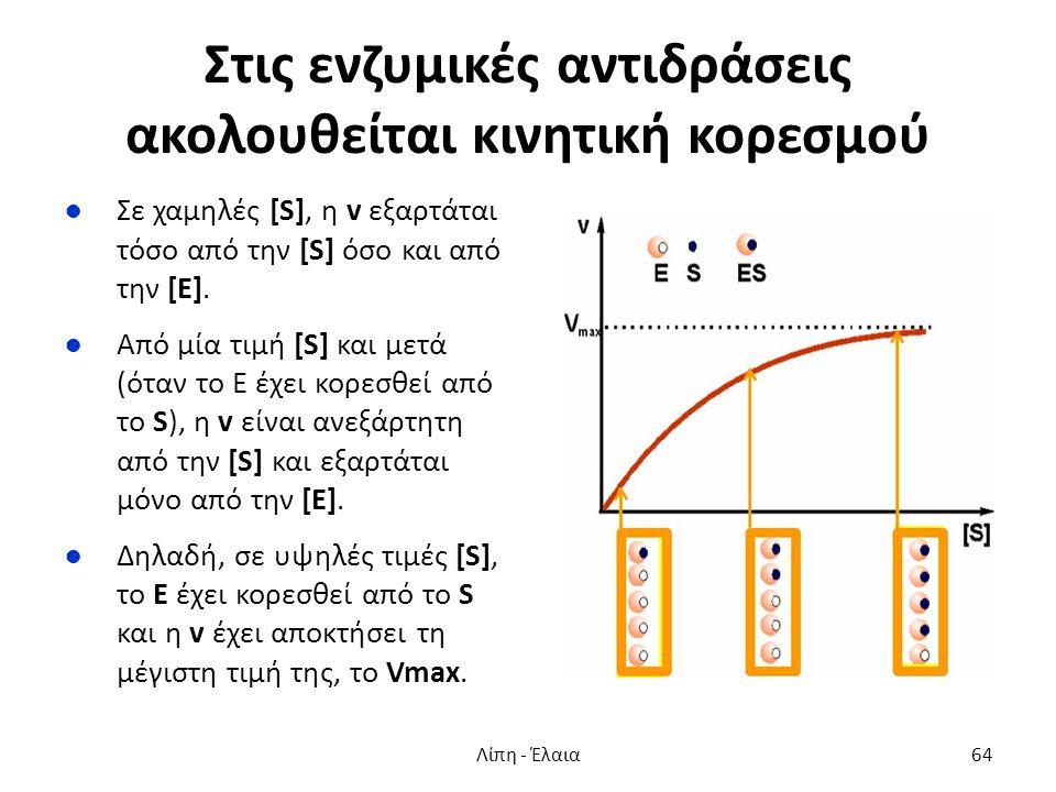 Στις ενζυμικές αντιδράσεις ακολουθείται κινητική κορεσμού ●Σε χαμηλές [S], η v εξαρτάται τόσο από την [S] όσο και από την [E]. ●Από μία τιμή [S] και μ