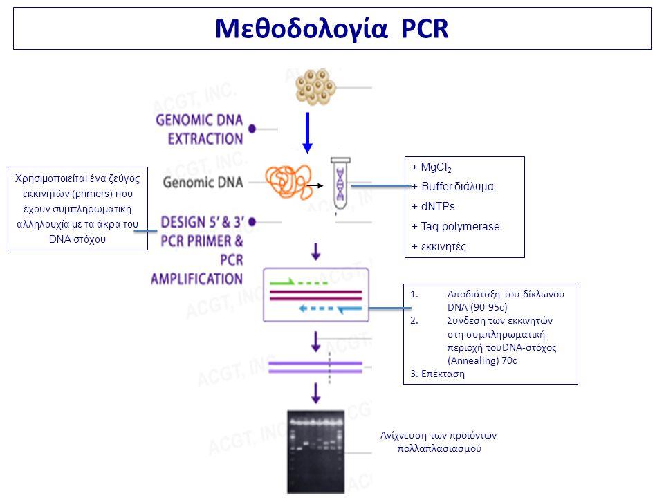 + MgCl 2 + Buffer διάλυμα + dNTPs + Taq polymerase + εκκινητές Χρησιμοποιείται ένα ζεύγος εκκινητών (primers) που έχουν συμπληρωματική αλληλουχία με τα άκρα του DNA στόχου Ανίχνευση των προιόντων πολλαπλασιασμού 1.Αποδιάταξη του δίκλωνου DNA (90-95c) 2.Συνδεση των εκκινητών στη συμπληρωματική περιοχή τουDNA-στόχος (Annealing) 70c 3.